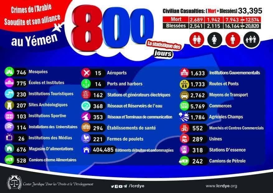إنفوجرافيك: إحصائية 800 يوم لجرائم العدوان السعودي الأمريكي في اليمن (بـ10 لغات عالمية)