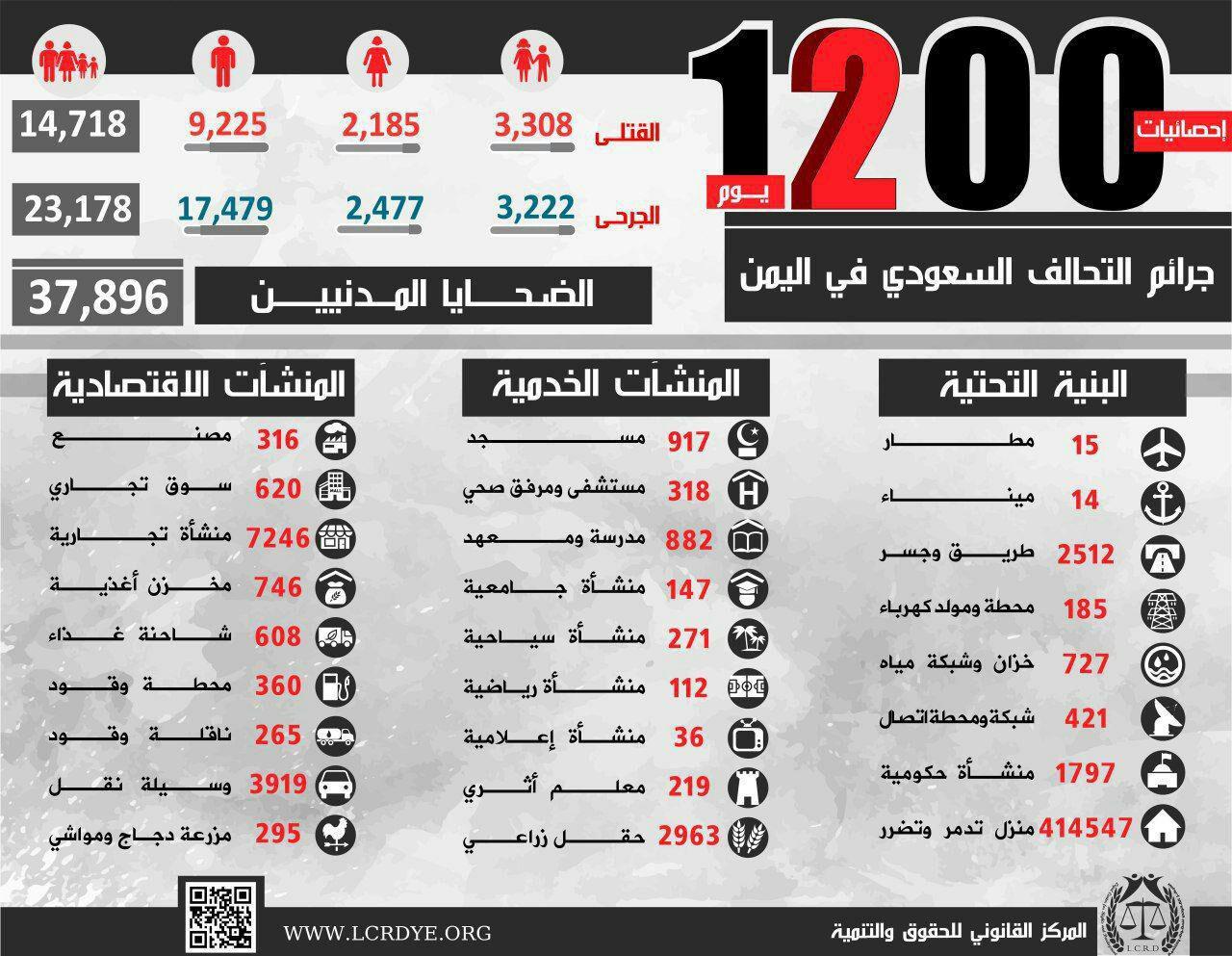 خسائر الشعب اليمني بعد 1200 يوم من العدوان السعودي